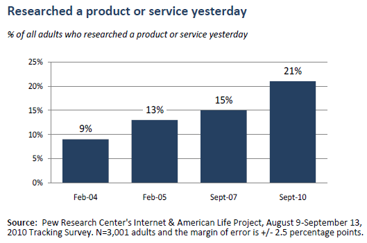 infograph-pew-internet-product-search-2010