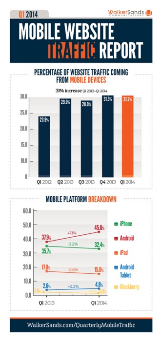 Mobile Website Traffic Report