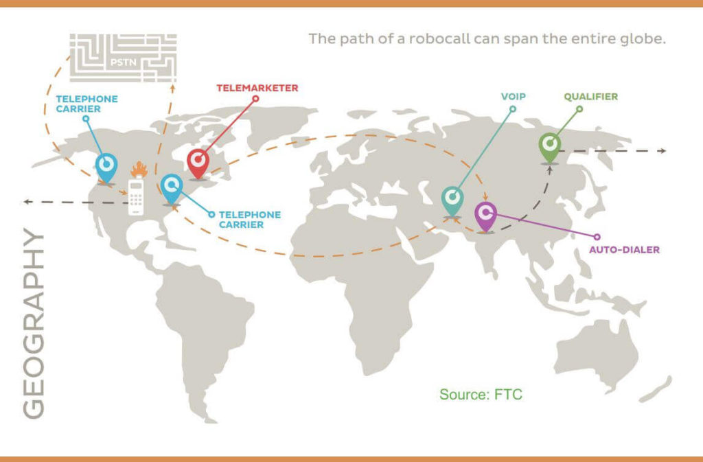 FTC Map Robocall Path