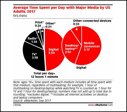 infograph-emarketer-2017-average-time-spent-US-media