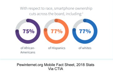 infograph-mobile-adoption-by-race-Pew-2018