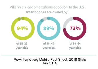 infograph-mobile-adoption-by-age-pew-2018