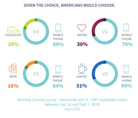 infograph-morning-consult-2018-mobile-means-alot