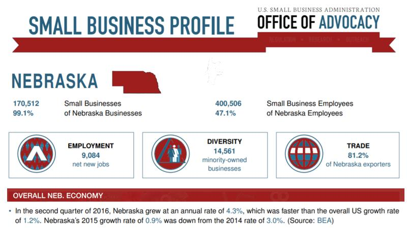 graph-number-small-business-nebraska-2017-stats