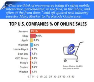 top online sales companies